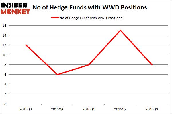 WWD Chart