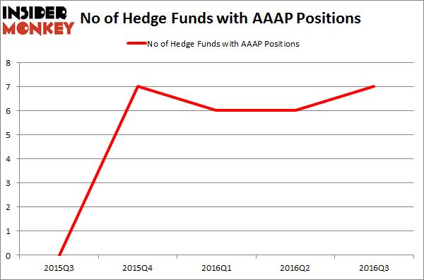 AAAP Chart