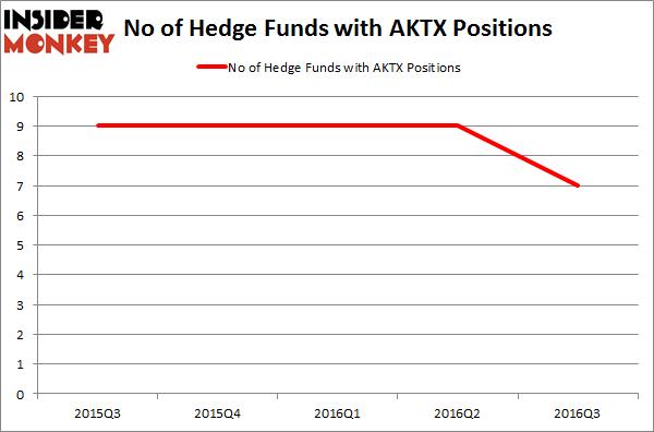 AKTX Chart