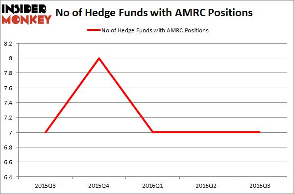 AMRC Chart