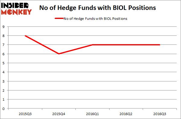 BIOL Chart