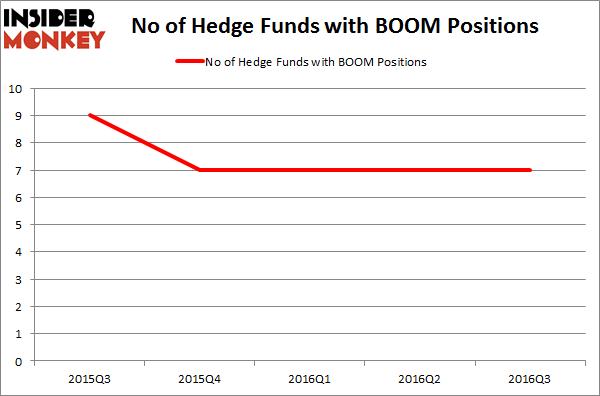 BOOM Chart