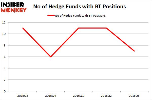 BT Chart