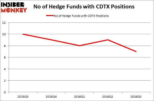 CDTX Chart