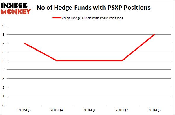 PSXP Chart