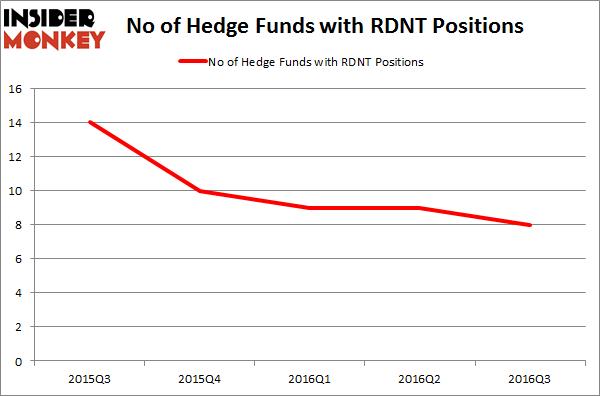 RDNT Chart