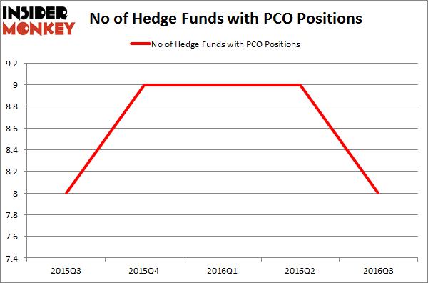 PCO Chart