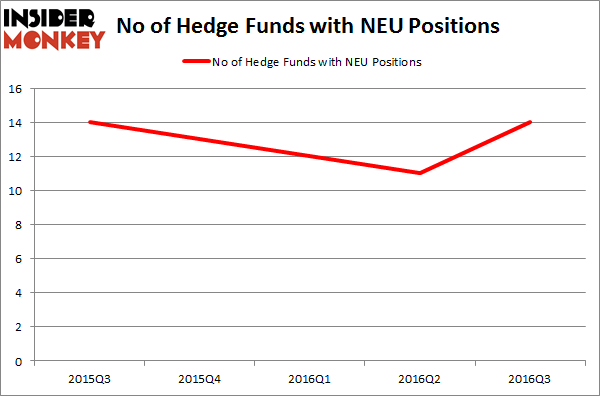 NEU Chart