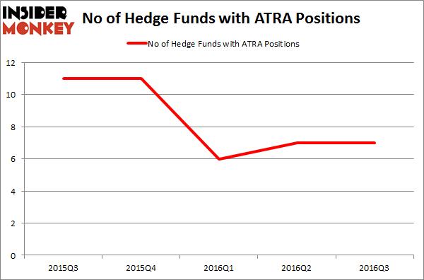 ATRA Chart