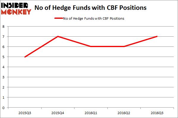 CBF Chart