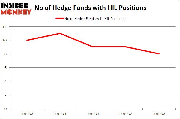 HIL Chart