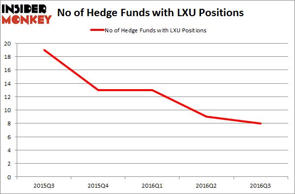 LXU Chart