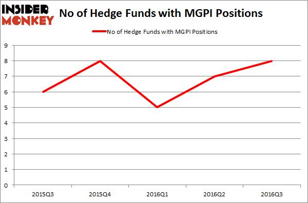 MGPI Chart