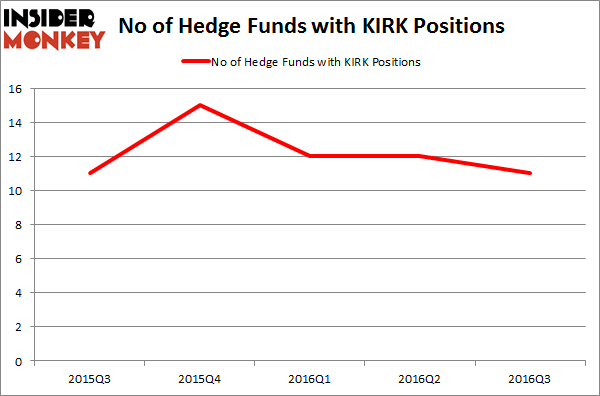 KIRK Chart