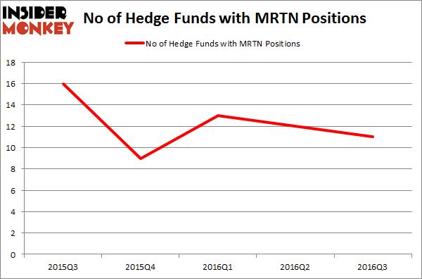 MRTN Chart