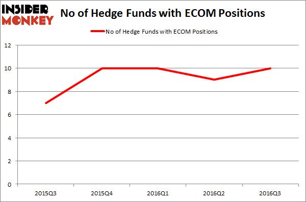 ECOM Chart