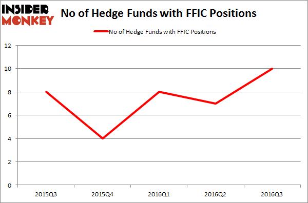 FFIC Chart