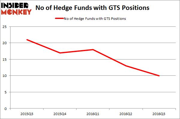 GTS Chart