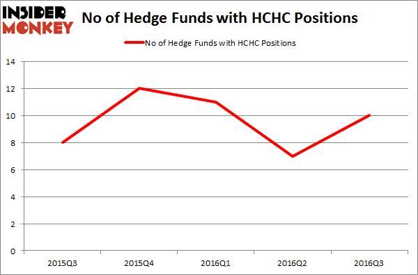 HCHC Chart