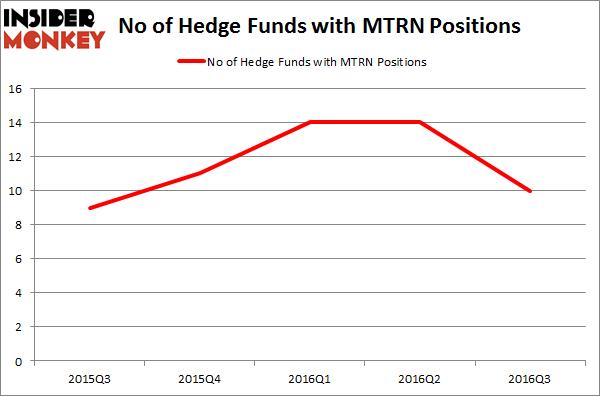 MTRN Chart