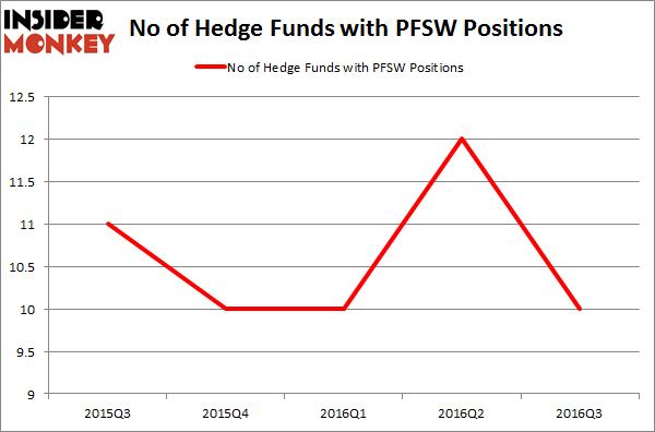 PFSW Chart