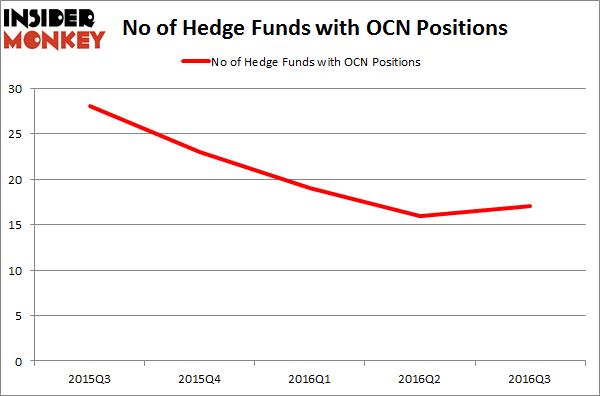 OCN Chart