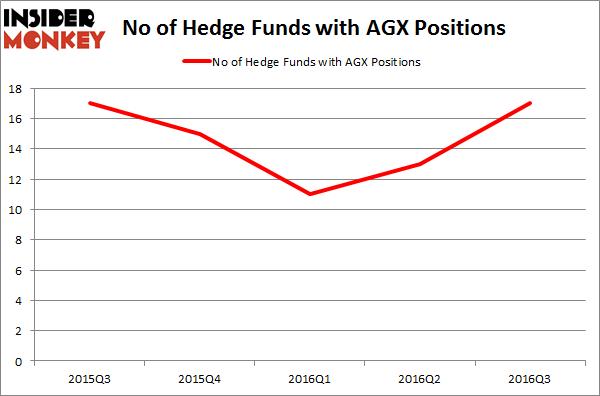 AGX Chart