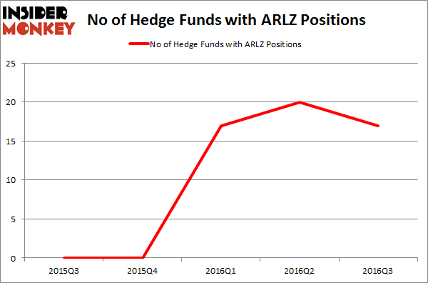 ARLZ Chart