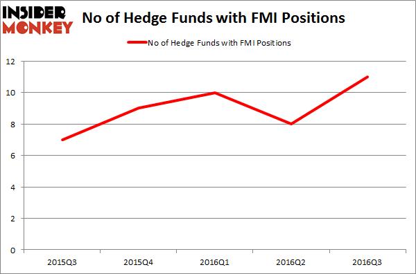 FMI Chart