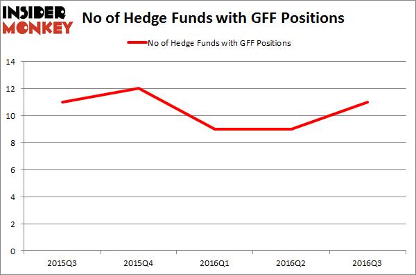 GFF Chart