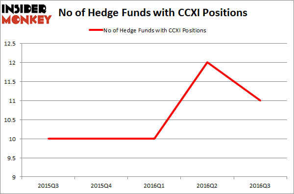 CCXI Chart
