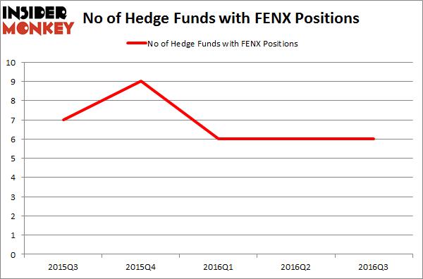 FENX Chart
