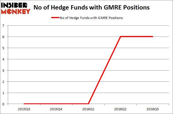 GMRE Chart