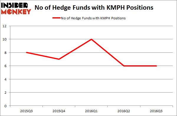 KMPH Chart