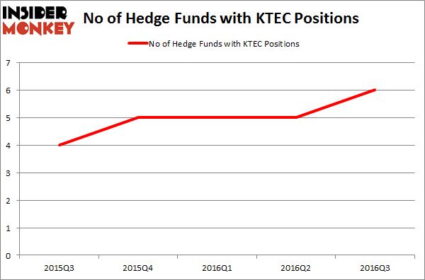 KTEC Chart