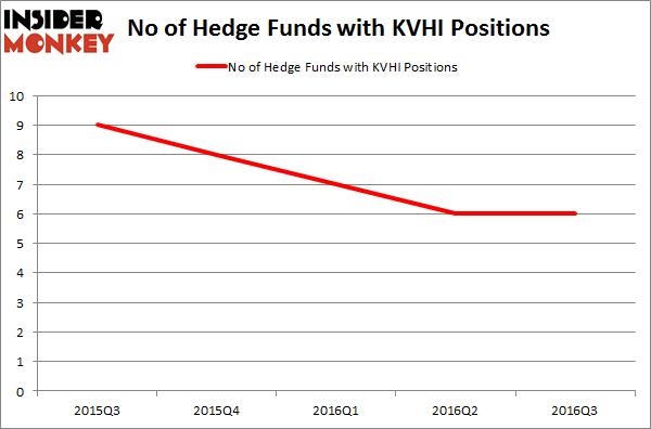 KVHI Chart