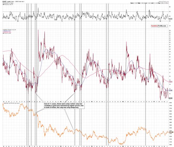 Volatility of Gold