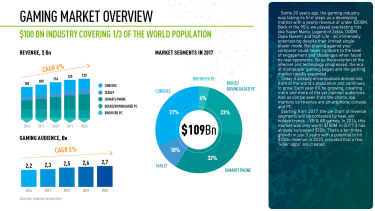 Gaming Market Overview
