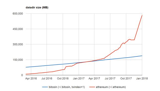 blockchain 3
