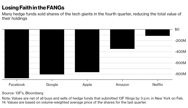 Bloomberg Wrong Claim About FAANG Stocks