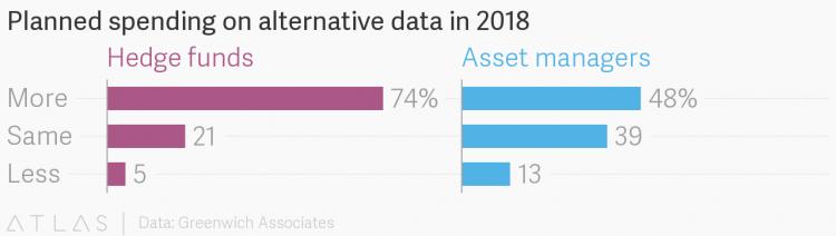 Planned Spending on Alternative Data in 2018 - The Atlas https://www.theatlas.com/charts/BkWg_sJob