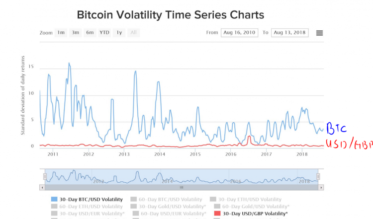 Bitcoin Volatility Time Series Chart
