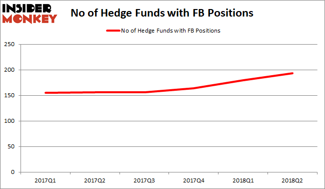 Facebook Hedge Fund Sentiment