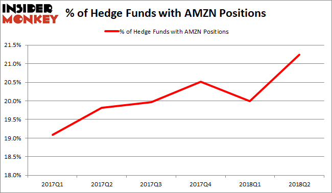 AMZN Hedge Fund Sentiment