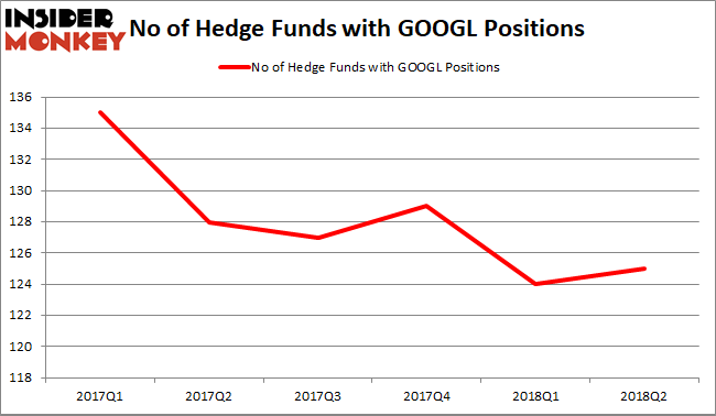 GOOGL Hedge Fund Sentiment