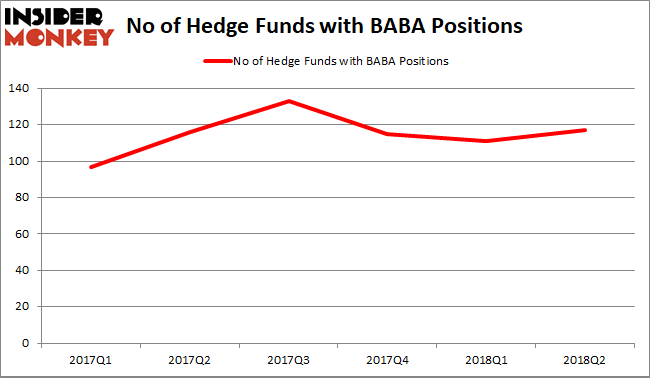 BABA hedge Fund Sentiment
