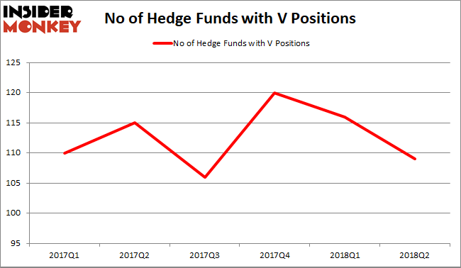 Most popular financial stock among hedge funds