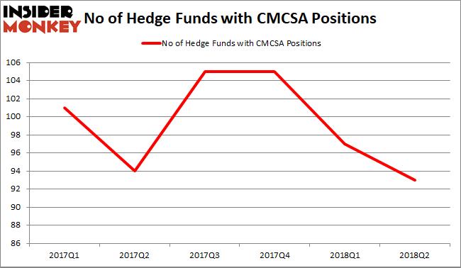 Comcast Hedge Fund Sentiment