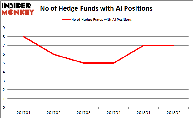 AI Hedge Fund Ownership