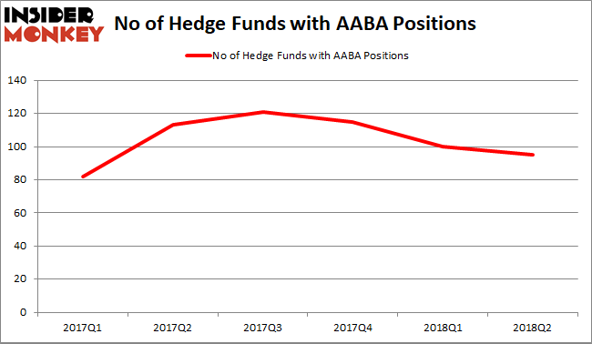 Altaba Hedge Fund Sentiment